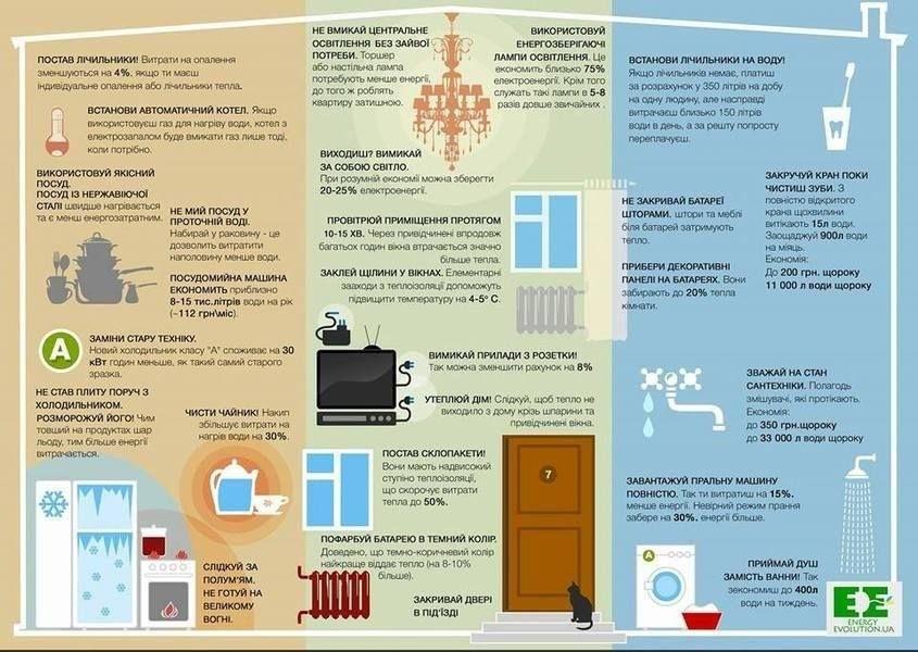 Як зберегти тепло в оселях та офісах (інфографіка)