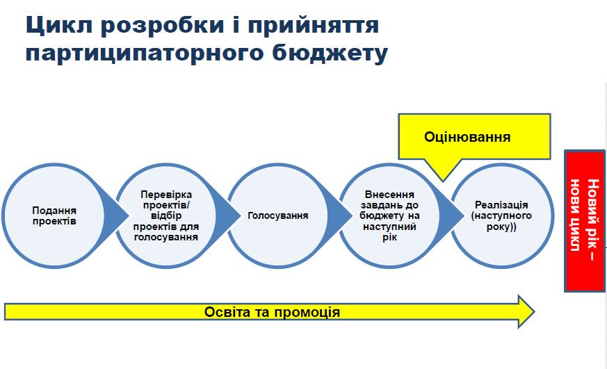 цикл бюджет участі