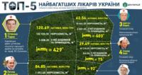 """Найбагатшим лікарем України є харківський ортопед. У рейтингу також і """"донецький"""" соратник Арсенія Яценюка"""
