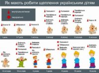В Україні, так само як в Сомалі і Судані, щепленнями охоплено менше 50% дітей (додано календар щеплень)