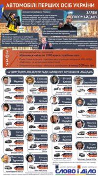 VIP-автопарк: на чому їздять колишні лідери Євромайдану