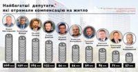 Апарат Верховної Ради в 2016 році витратив близько 30 мільйонів гривень з Державного бюджету на оренду житла для народних депутатів