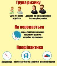 Кір не дрімає: українці не вакциновані проти нього