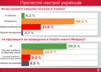 На новий Майдан сьогодні готові вийти лише 9% українців (ІНФОГРАФІКА)