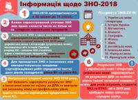 9 січня розпочнеться реєстрація на пробне ЗНО-2018 (додано календар ЗНО-2018)