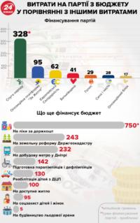 Скільки грошей отримають партії після виборів