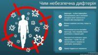 Дифтерія в Україні : Попереджень лікаря Комаровського не почули