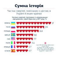 Україна серед лідерів Європи за смертністю через нездорове харчування