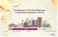 Жінки є власницями лише 3% найбільших компаній в Україні – дослідження