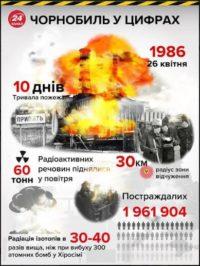 Урок пам'яті Чорнобиля – від провідних ведучих онлайн