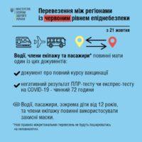 Пересуватимуться Україною з 21 жовтня лише вакциновані та особи з негативним тестом