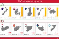 Україна стала найкорумпованішою країною Європи після Росії за підсумками 2017 року