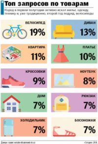 Що українці найчастіше придбавають в Інтернеті