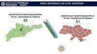 Буковина – один із найбезпечніших регіонів України