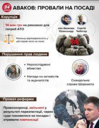 Аваков: сьогодні нардепи голосуватимуть за його відставку